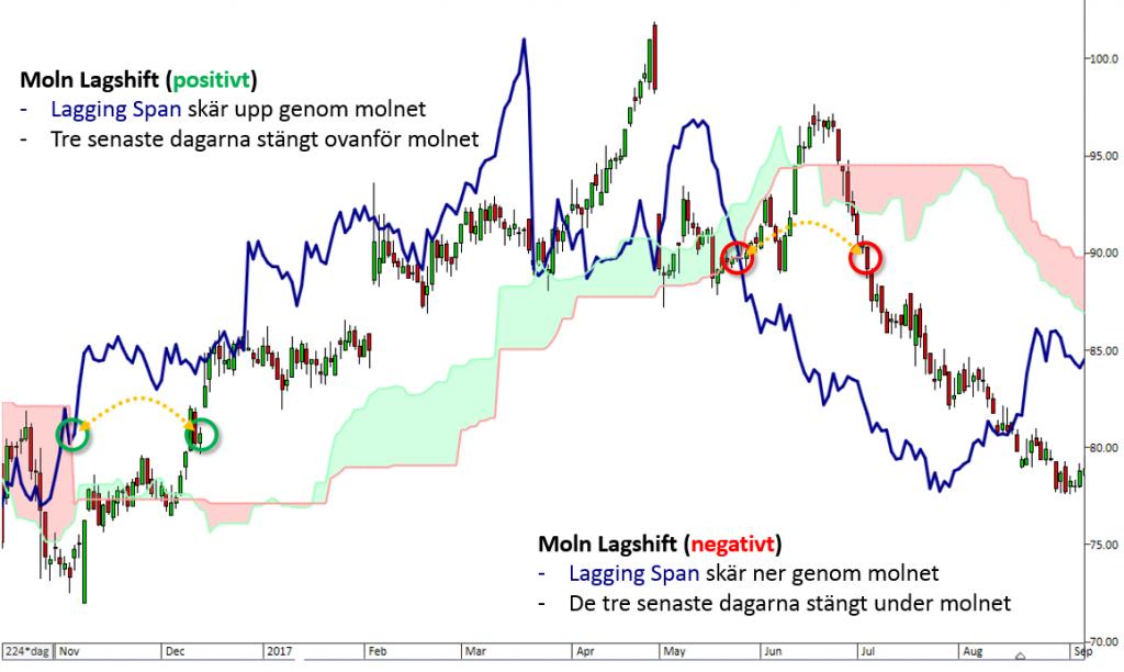 LagShift